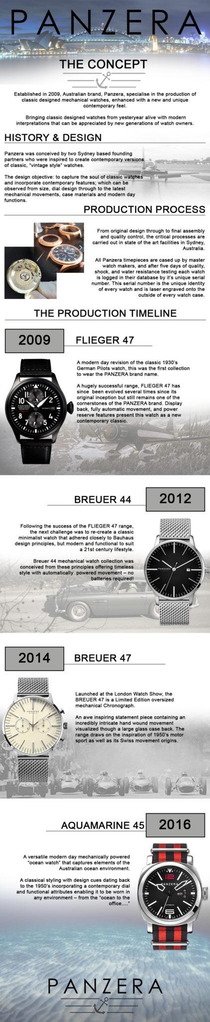 Panzera Info Graphic