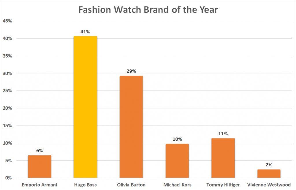 Fashion award